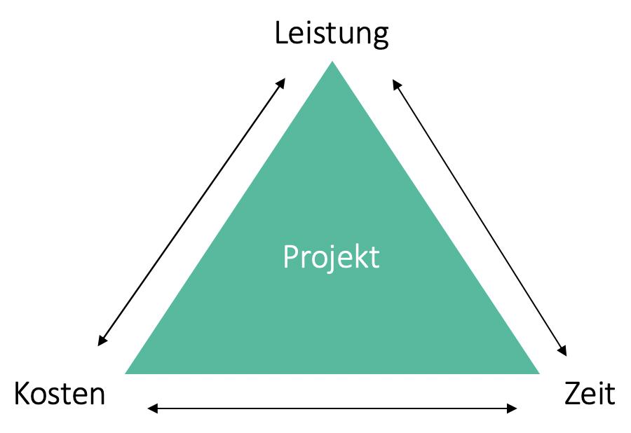 Magisches Dreieck nach Kosten Leistung Zeit