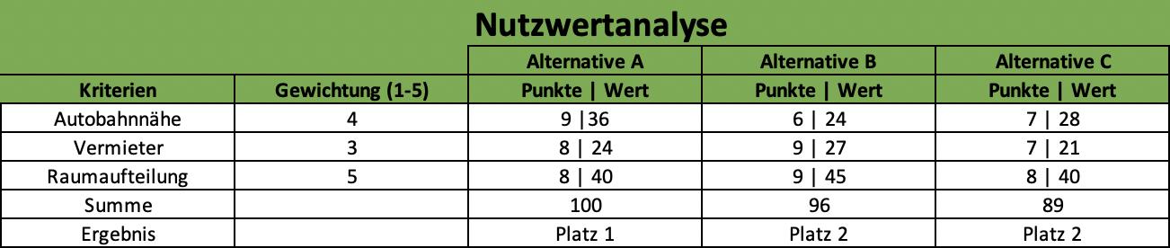 Ein Beispiel für eine Nutzwertanalyse