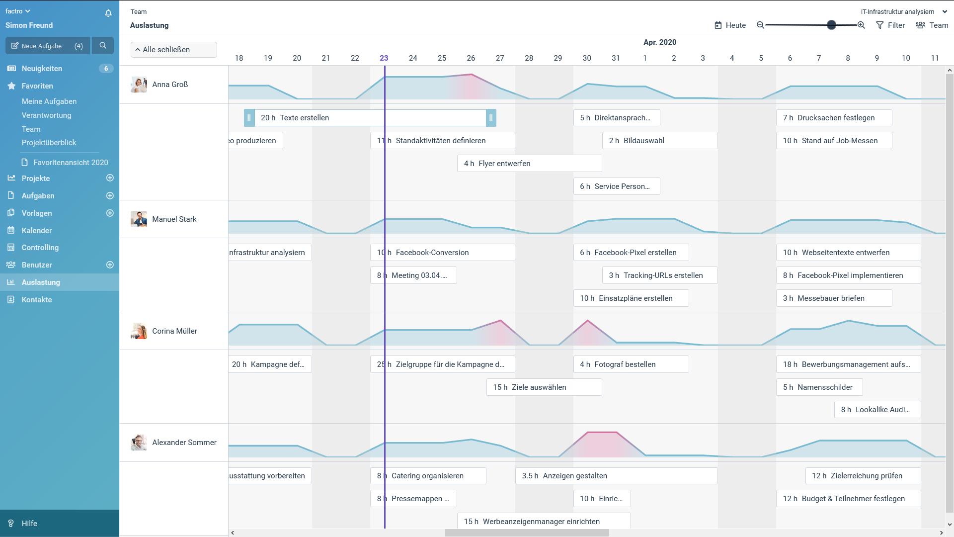 Ein Screenshot der factro Ressourcenauslastung
