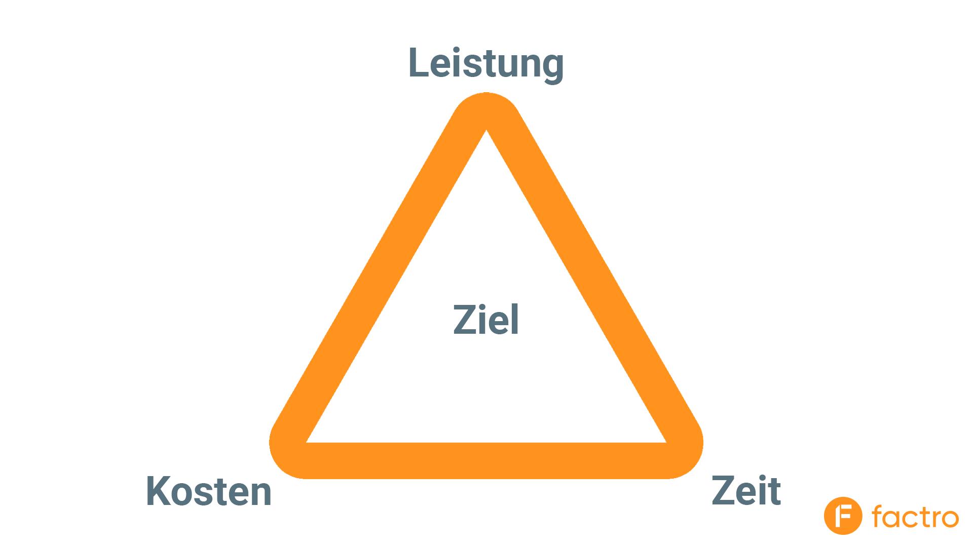 Eine Illustration des Magischen Dreiecks im Projektmanagement