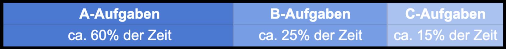 Eine Visualisierung der ABC-Analyse