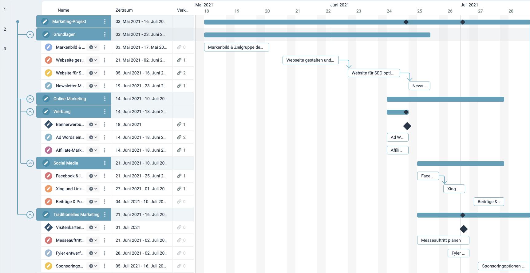 Ein Screenshot des factro Gantt Diagramms