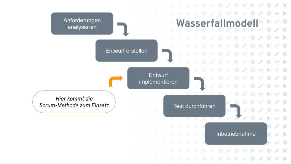 Wasserfallmodell mit implementierten agilen Scrum