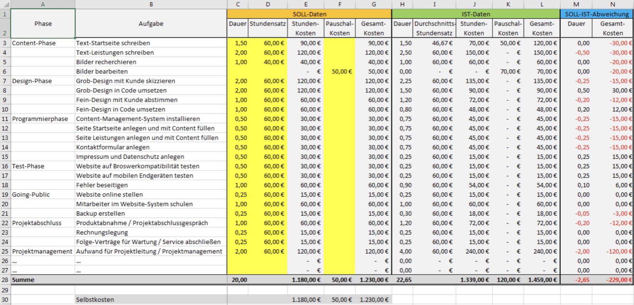 Screenshot einer Budget-Planung in Excel