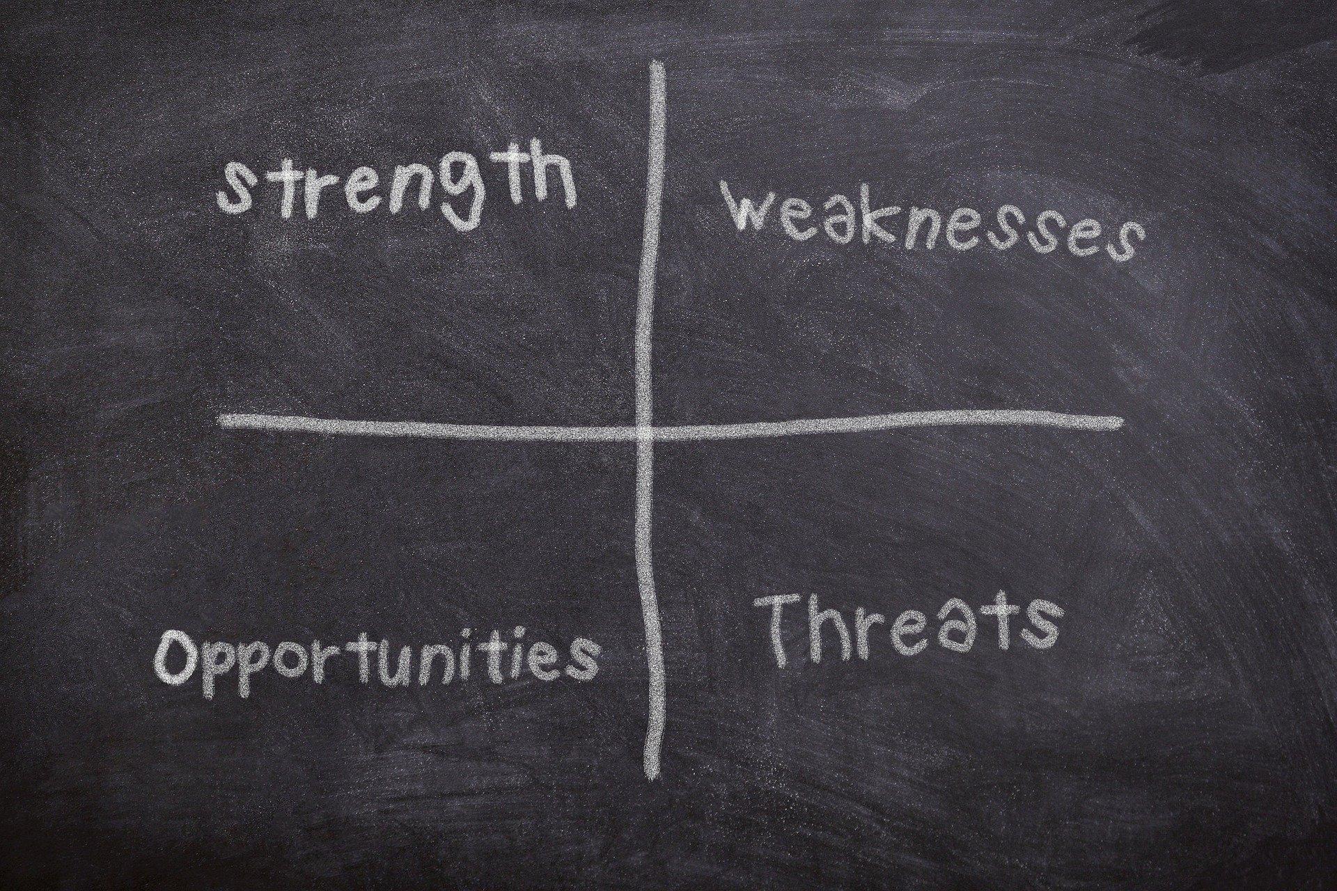Ein Überblick der vier Bereiche in der SWOT-Analyse