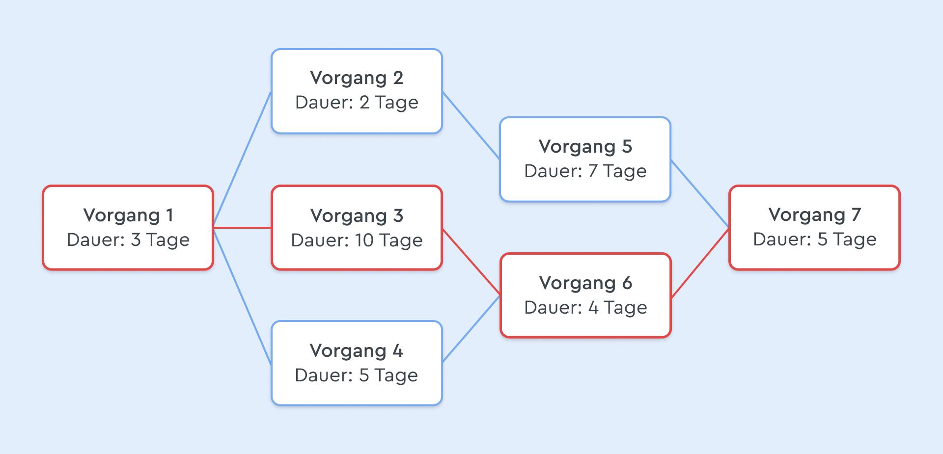 Ein typischer Netzplan in der Netzplantechnik
